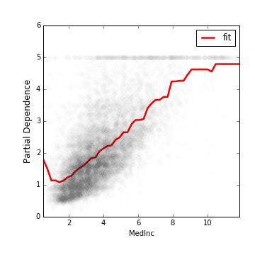 A Tutorial of Model Monotonicity Constraint Using Xgboost